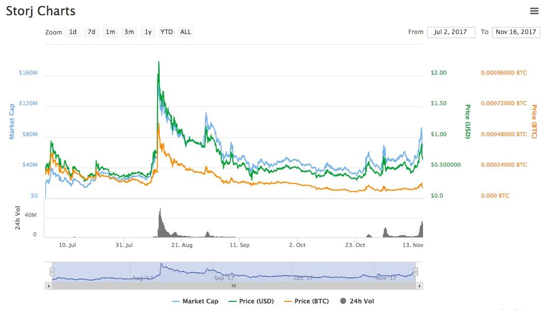 storj price chart