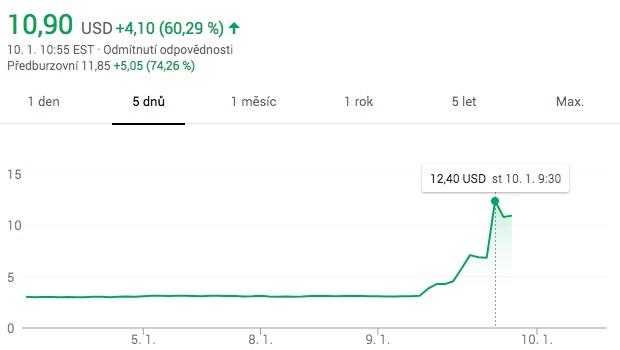 kodak shares