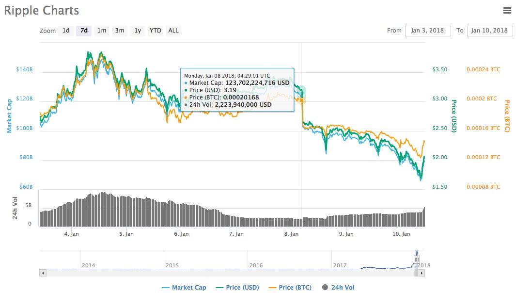 ripple price drop