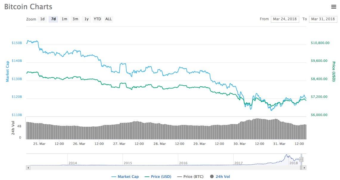 bitcoin-price-7000usd-march2018