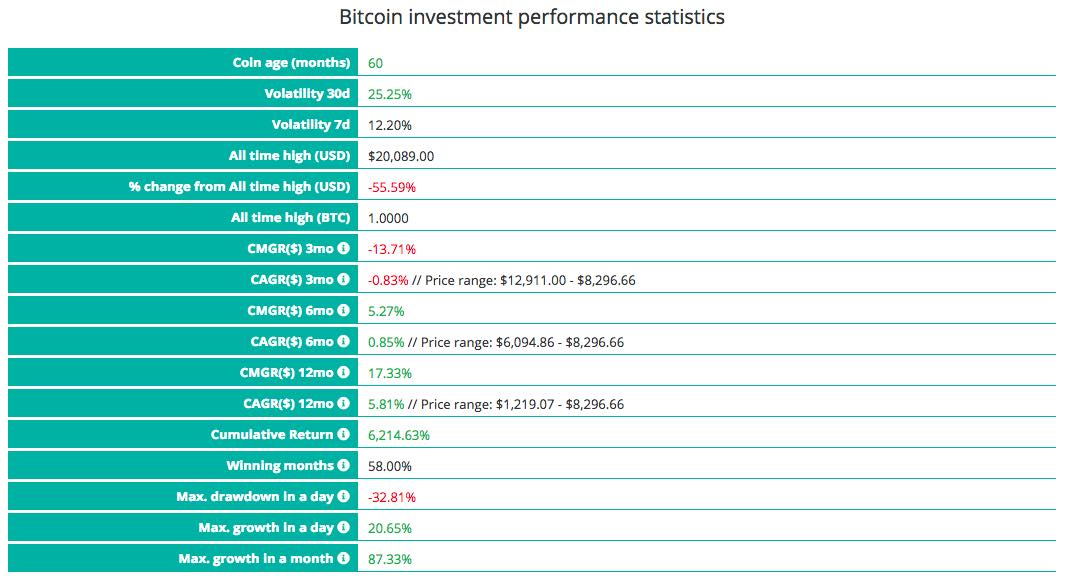 bitcoin investment statistics