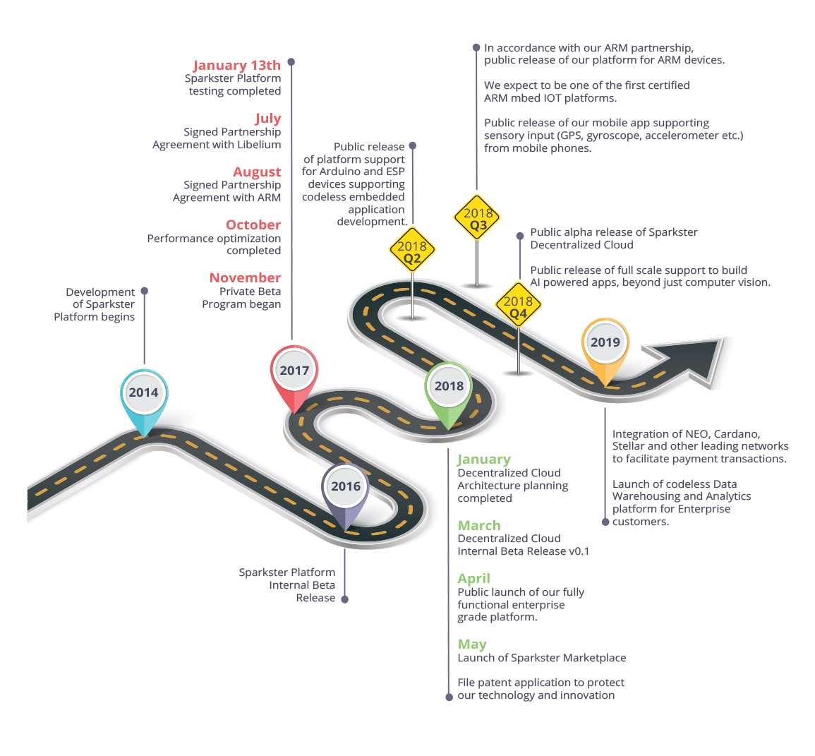 sparkster roadmap