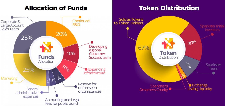 sparkster ico token distribution
