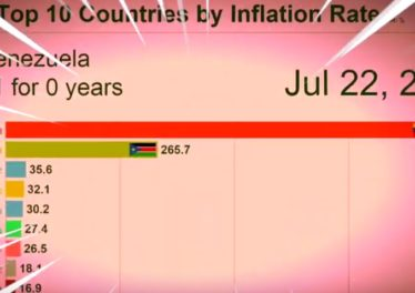 inflation rate top countries venezuela